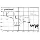 Pomiar reflektometryczny włókna światłowodowego